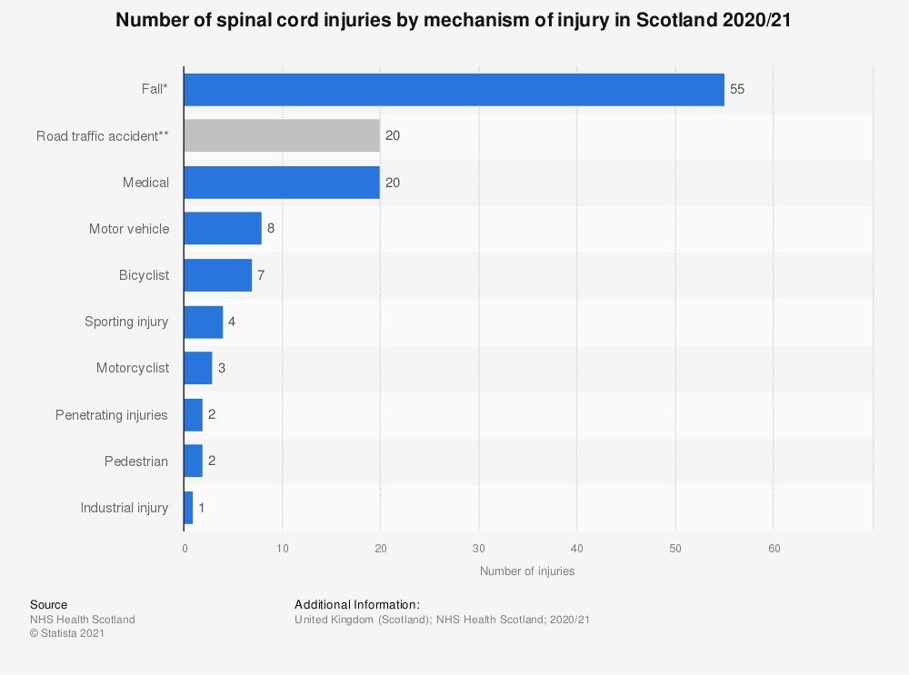 Statistic: Number of spinal cord injuries by mechanism of injury in Scotland 2018/19 | Statista