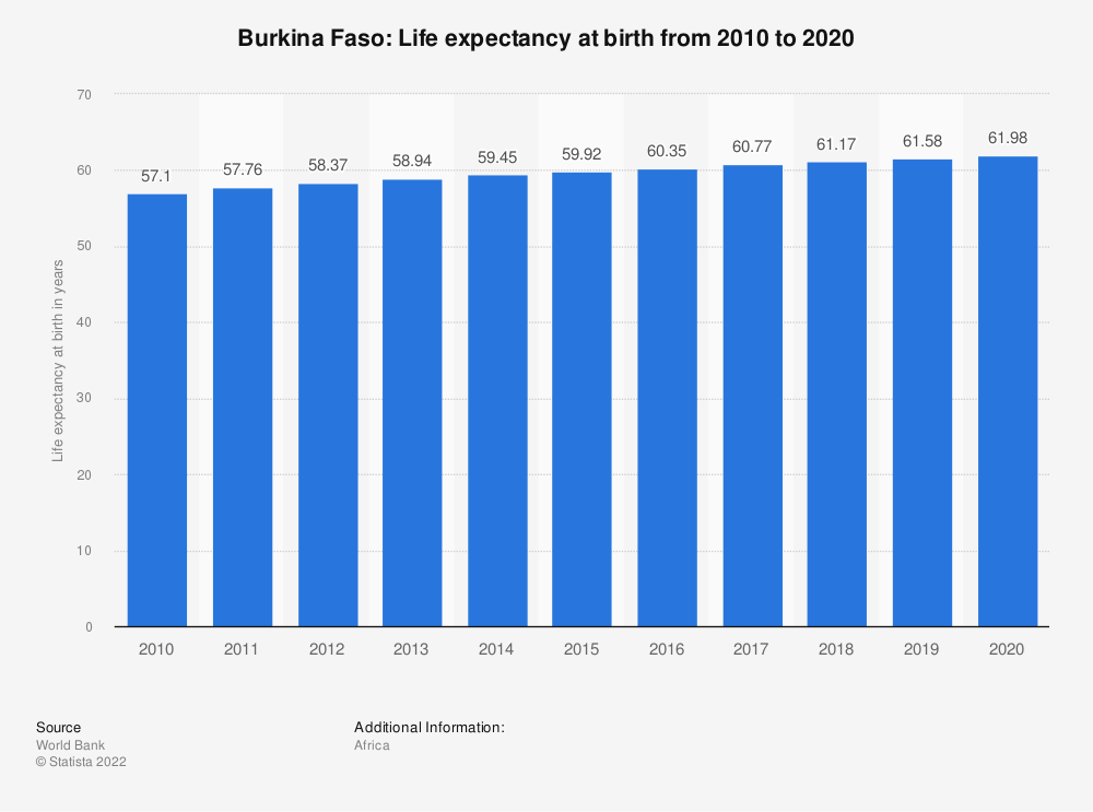 Statistic: Burkina Faso: Life expectancy at birth from 2007 to 2017   Statista