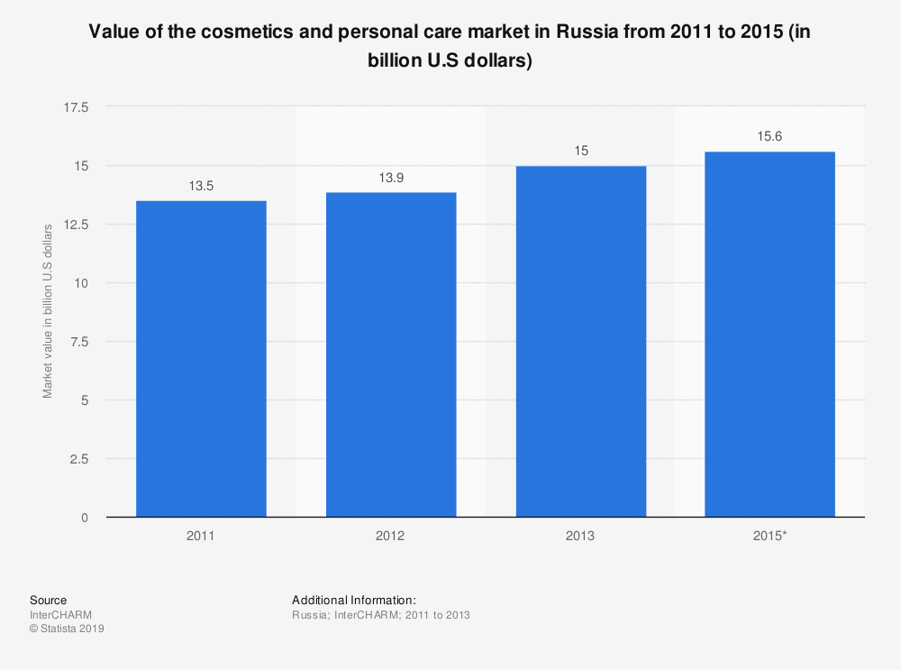 Statistic: Value of the cosmetics and personal care market in Russia from 2011 to 2015 (in billion U.S dollars) | Statista