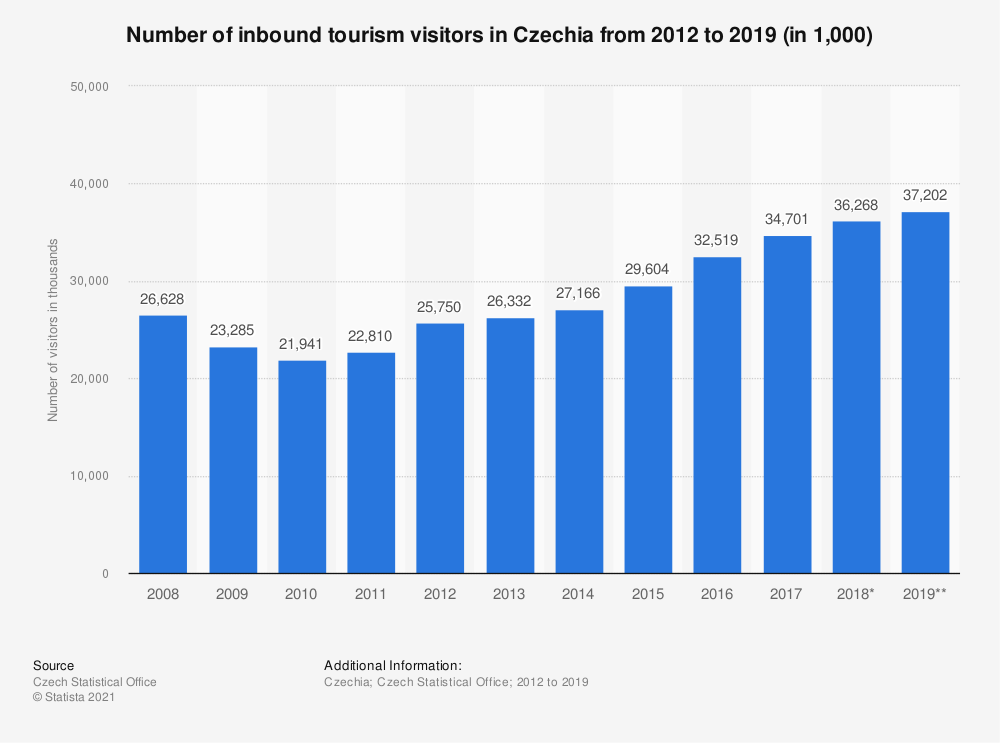 Statistic: Number of inbound tourism visitors in Czechia from 2012 to 2017 (in 1,000) | Statista