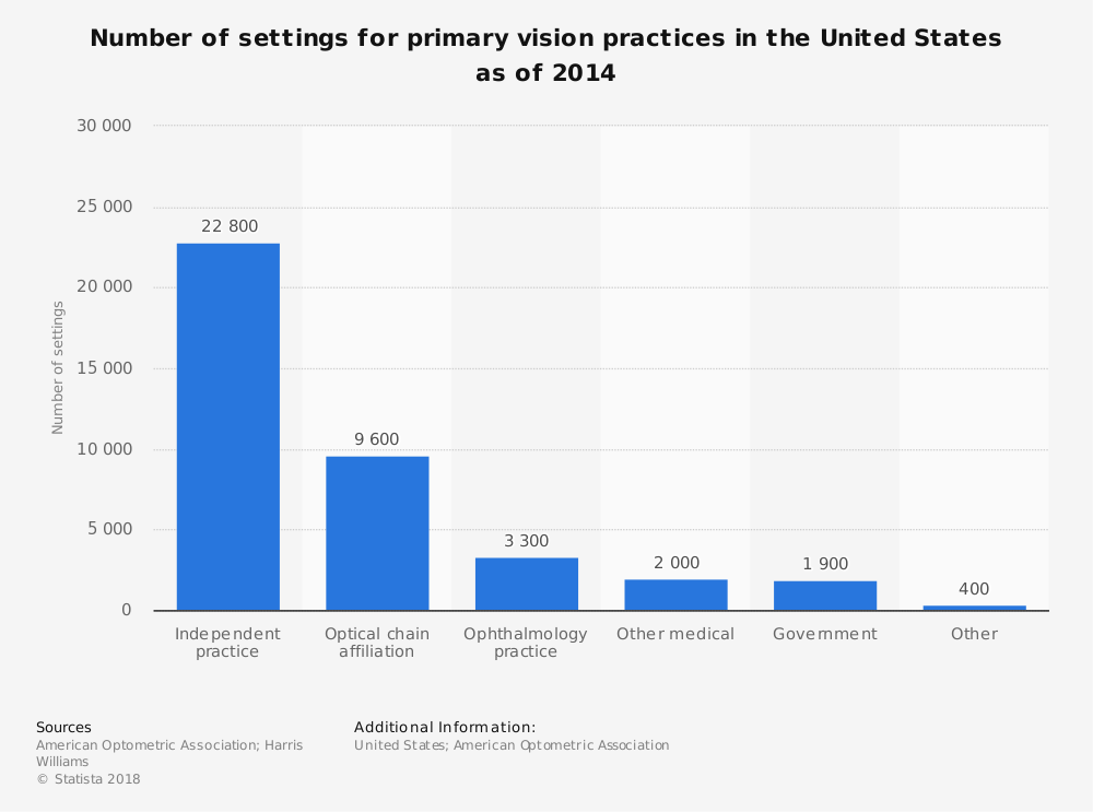 Statistic: Number of settings for primary vision practices in the United States as of 2014 | Statista