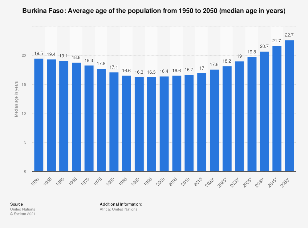 Statistic: Burkina Faso: Average age of the population from 1950 to 2050 (median age in years) | Statista