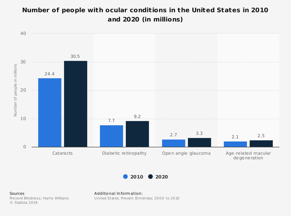 Statistic: Number of people with ocular conditions in the United States in 2010 and 2020 (in millions) | Statista