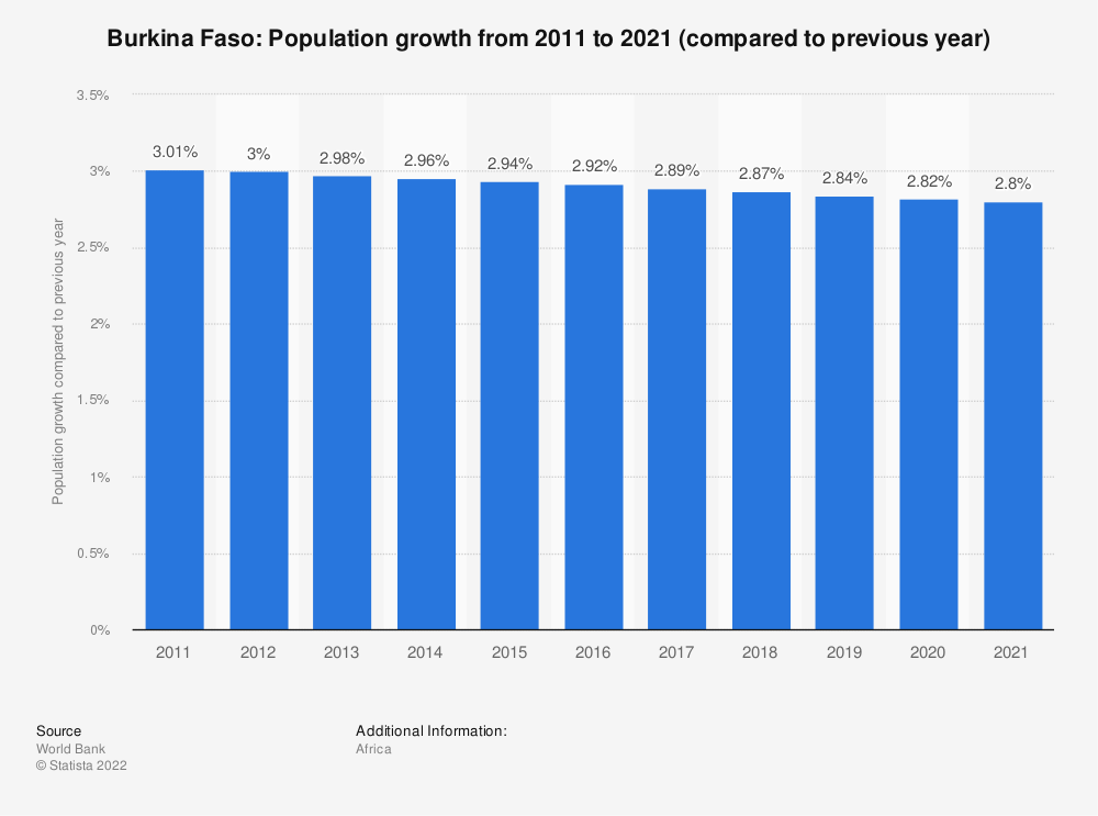 Statistic: Burkina Faso: Population growth from 2008 to 2018 (compared to previous year) | Statista