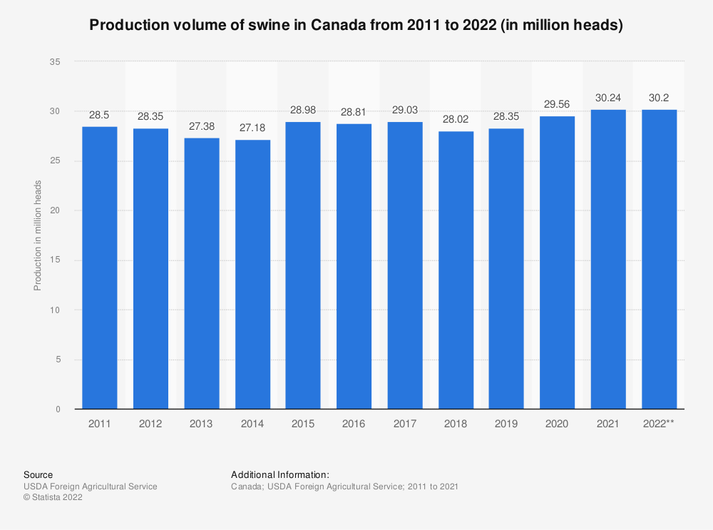 Statistic: Production volume of swine in Canada from 2011 to 2020 (in million heads) | Statista