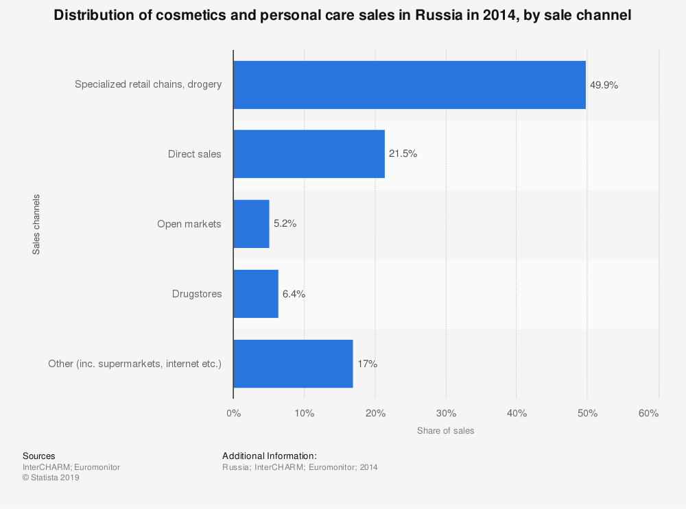 Statistic: Distribution of cosmetics and personal care sales in Russia in 2014, by sale channel | Statista