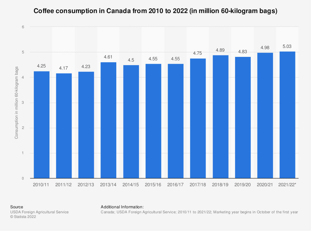 Statistic: Coffee consumption in Canada from 2010 to 2021 (in million 60-kilogram bags) | Statista