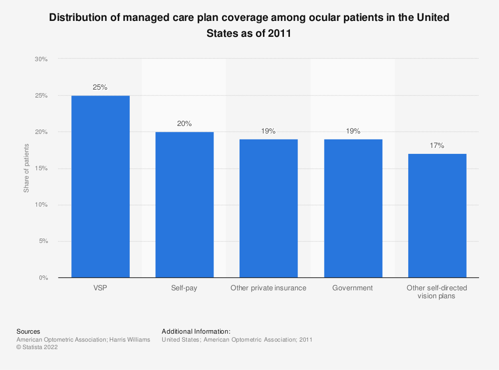 Statistic: Distribution of managed care plan coverage among ocular patients in the United States as of 2011 | Statista