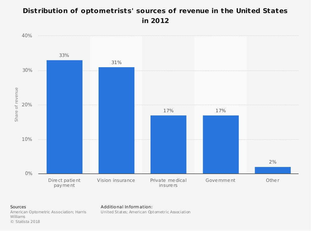 Statistic: Distribution of optometrists' sources of revenue in the United States in 2012 | Statista