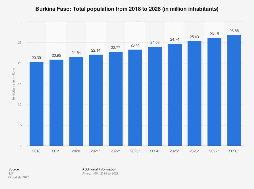 Statistic: Burkina Faso: Total population from 2014 to 2024 (in million inhabitants) | Statista