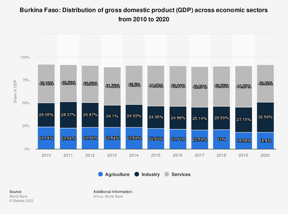 Statistic: Burkina Faso: Distribution of gross domestic product (GDP) across economic sectors from 2008 to 2018 | Statista