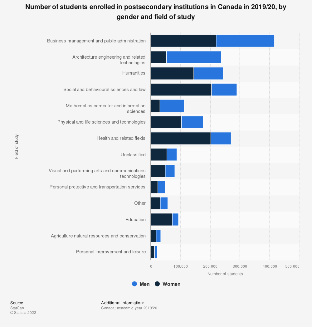 Statistic: Number of students enrolled in postsecondary institutions in Canada in 2016/17, by gender and field of study | Statista