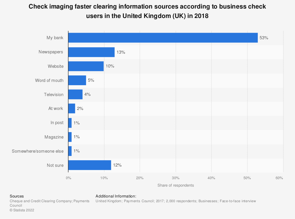 Statistic: Check imaging faster clearing information sources according to business check users in the United Kingdom (UK) in 2018 | Statista