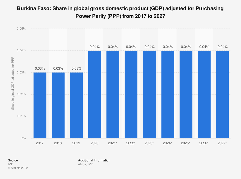 Statistic: Burkina Faso: Share in global gross domestic product (GDP) adjusted for Purchasing Power Parity (PPP) from 2014 to 2024 | Statista