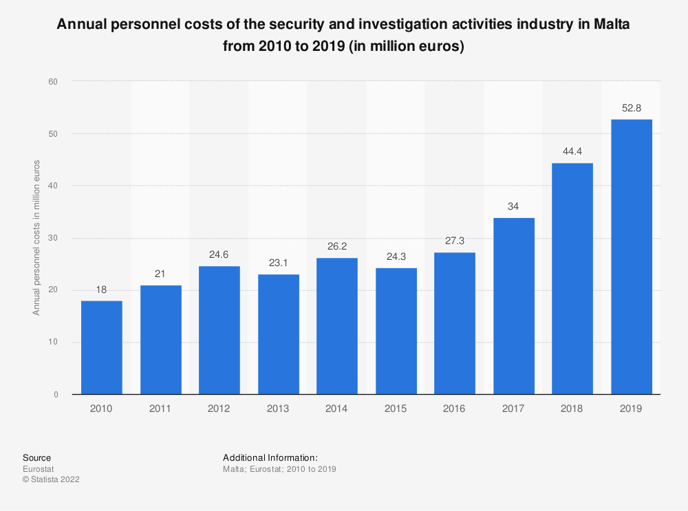 Statistic: Annual personnel costs of the security and investigation activities industry in Malta from 2008 to 2015 (in million euros) | Statista