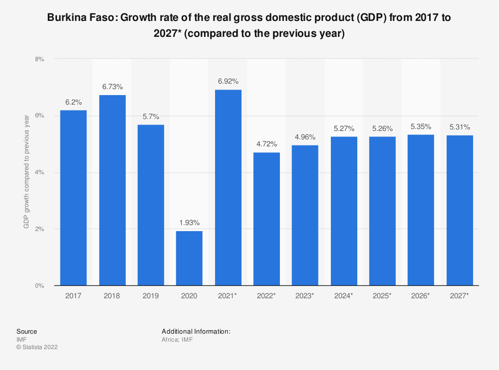 Statistic: Burkina Faso: Growth rate of the real gross domestic product (GDP) from 2014 to 2024* (compared to the previous year) | Statista