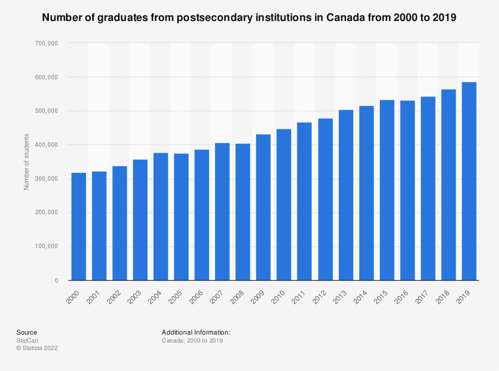 Statistic: Number of graduates from postsecondary institutions in Canada from 2000 to 2016 | Statista