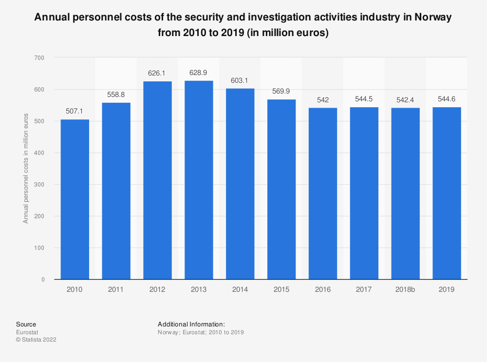 Statistic: Annual personnel costs of the security and investigation activities industry in Norway from 2008 to 2015 (in million euros)   Statista