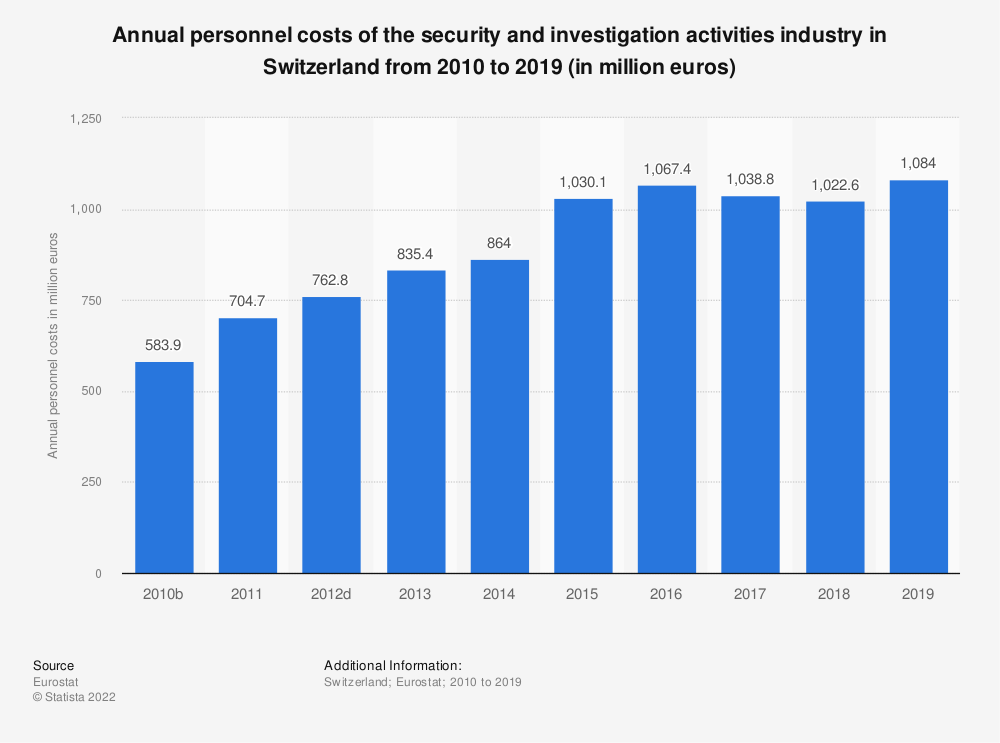Statistic: Annual personnel costs of the security and investigation activities industry in Switzerland from 2009 to 2015 (in million euros) | Statista