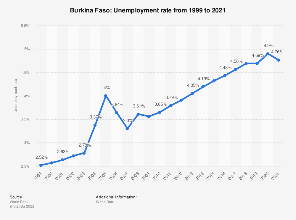 Statistic: Burkina Faso: Unemployment rate from 1999 to 2020 | Statista
