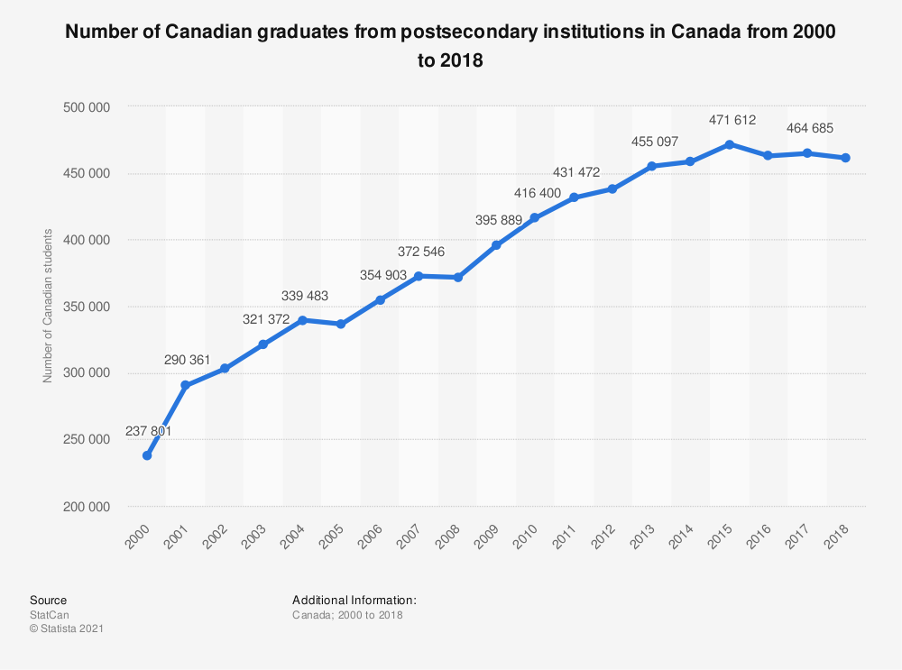 Statistic: Number of Canadian graduates from postsecondary institutions in Canada from 2000 to 2016 | Statista