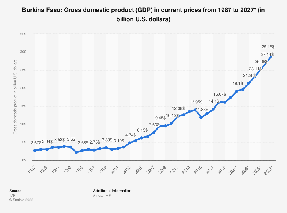 Statistic: Burkina Faso: Gross domestic product (GDP) in current prices from 1984 to 2024* (in billion U.S. dollars) | Statista