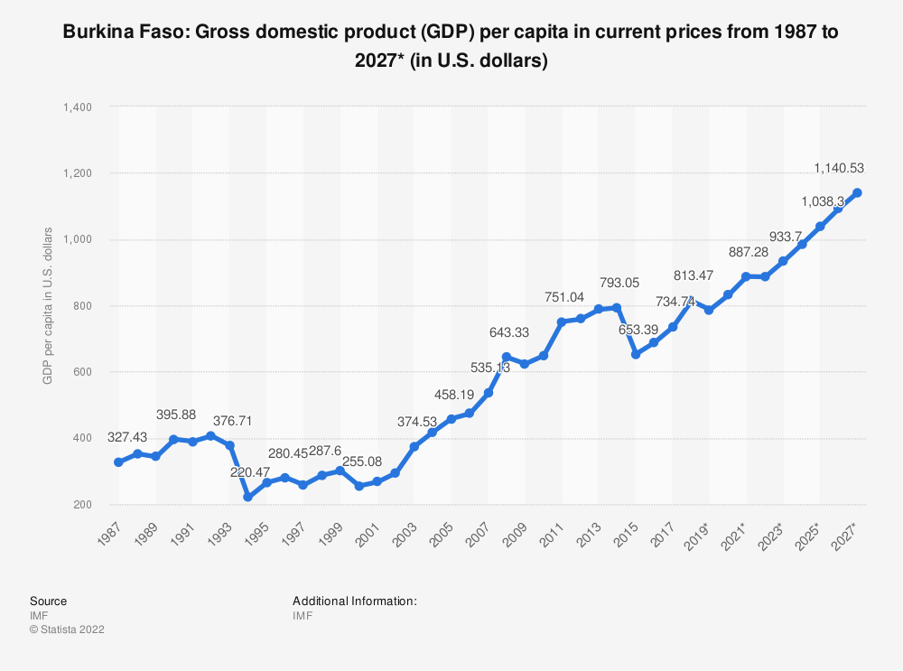 Statistic: Burkina Faso: Gross domestic product (GDP) per capita in current prices from 1984 to 2024* (in U.S. dollars) | Statista