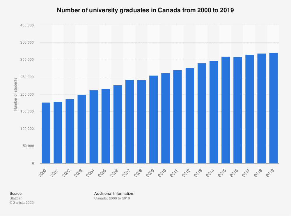 Statistic: Number of university graduates in Canada from 2000 to 2016 | Statista