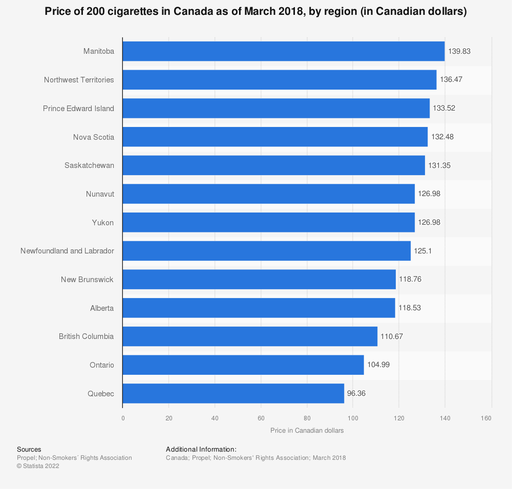 Statistic: Price of 200 cigarettes in Canada as of March 2018, by region (in Canadian dollars) | Statista