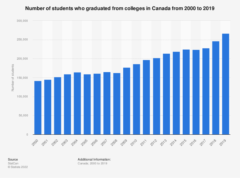 Statistic: Number of students who graduated from colleges in Canada from 2000 to 2017 | Statista