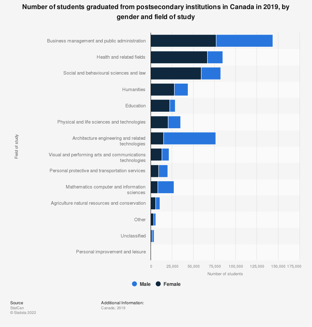 Statistic: Number of students graduated from postsecondary institutions in Canada in 2016, by gender and field of study | Statista