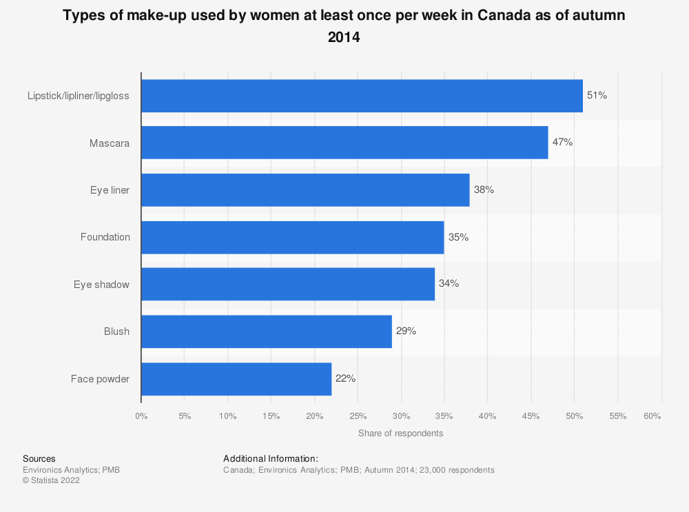 Statistic: Types of make-up used by women at least once per week in Canada as of autumn 2014 | Statista