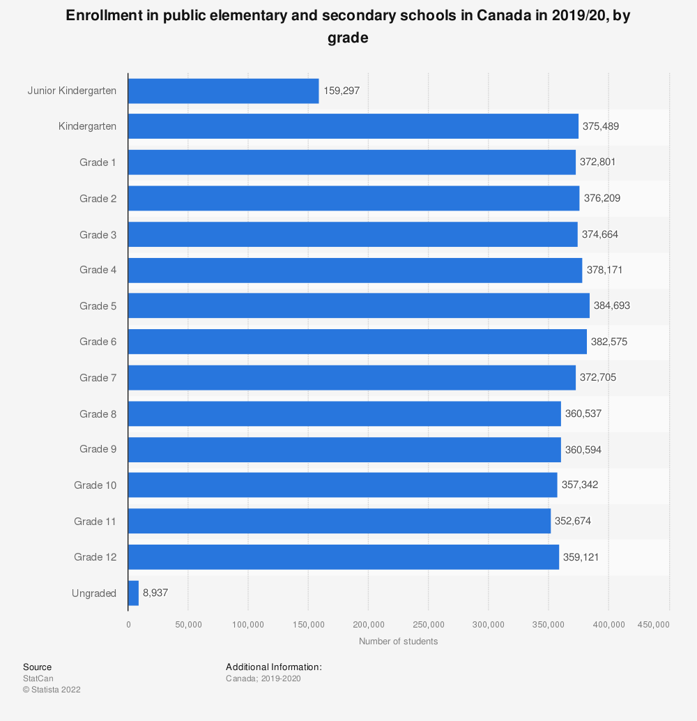 Statistic: Enrollment in public elementary and secondary schools in Canada in 2018/19, by grade | Statista