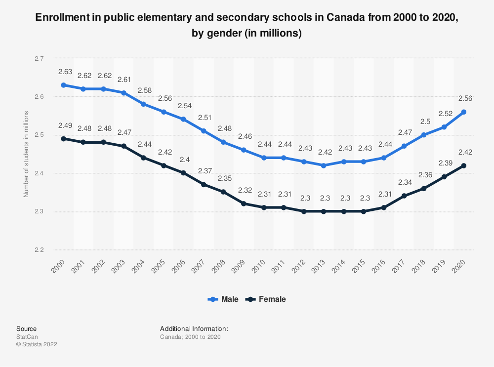 Statistic: Enrollment in public elementary and secondary schools in Canada from 2000 to 2017, by gender (in millions) | Statista