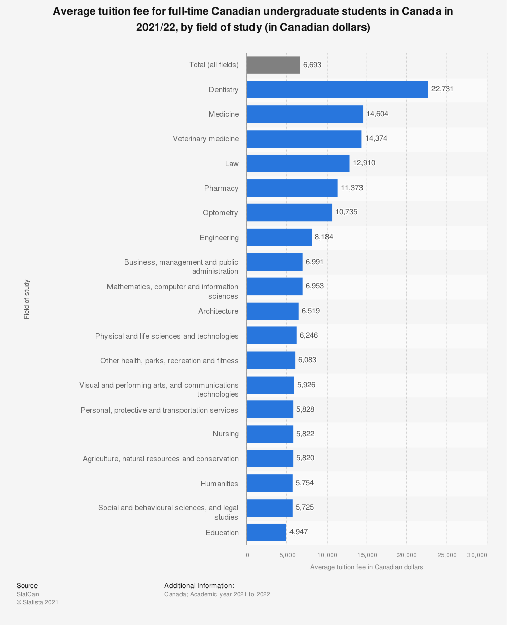 Statistic: Average tuition fee for full-time Canadian undergraduate students in Canada in 2018/19, by field of study (in Canadian dollars) | Statista