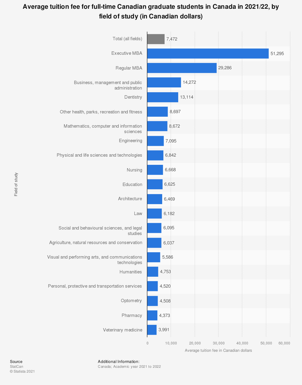 Statistic: Average tuition fee for full-time Canadian graduate students in Canada in 2020/21, by field of study (in Canadian dollars) | Statista