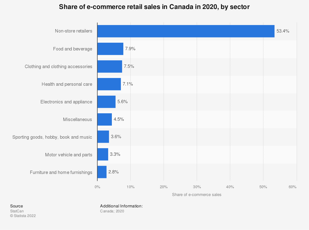 Statistic: Distribution of e-commerce retail trade revenue in Canada in 2016, by industry | Statista