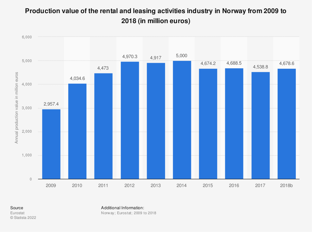 Statistic: Production value of the rental and leasing activities industry in Norway from 2008 to 2015 (in million euros) | Statista