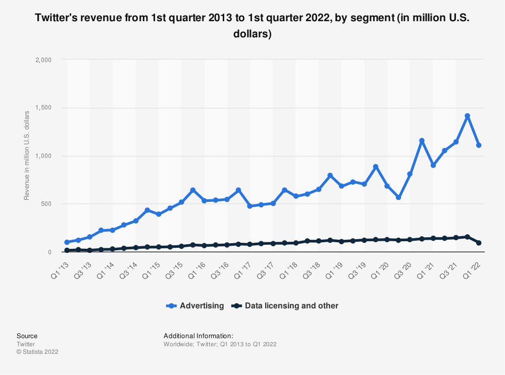 Statistic: Twitter's revenue from 1st quarter 2013 to 1st quarter 2020, by segment (in million U.S. dollars) | Statista
