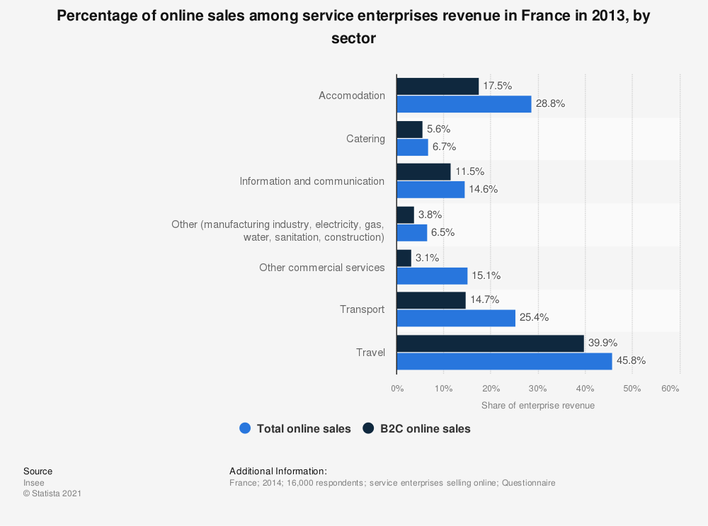 Statistic: Percentage of online sales among service enterprises revenue in France in 2013, by sector | Statista