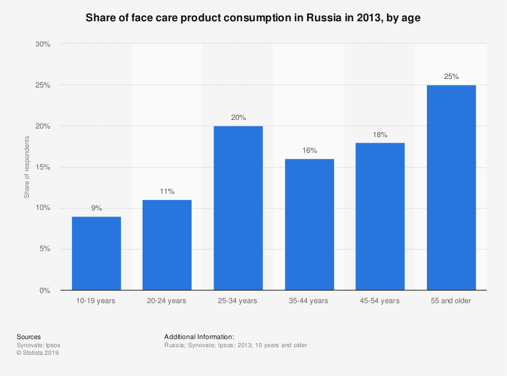 Statistic: Share of face care product consumption in Russia in 2013, by age | Statista