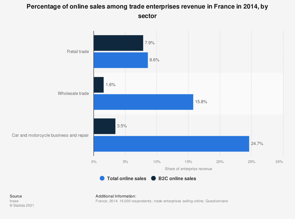 Statistic: Percentage of online sales among trade enterprises revenue in France in 2014, by sector | Statista