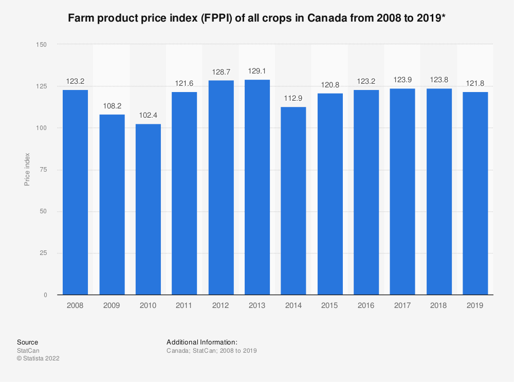 Statistic: Farm product price index (FPPI) of all crops in Canada from 2008 to 2018* | Statista