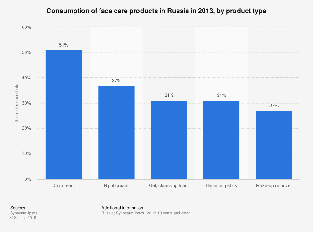 Statistic: Consumption of face care products in Russia in 2013, by product type | Statista