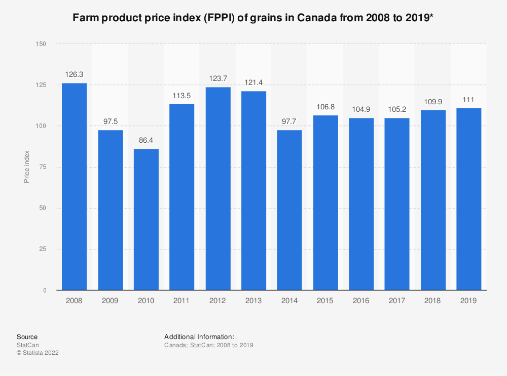 Statistic: Farm product price index (FPPI) of grains in Canada from 2008 to 2018* | Statista