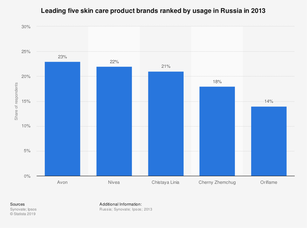 Statistic: Leading five skin care product brands ranked by usage in Russia in 2013 | Statista
