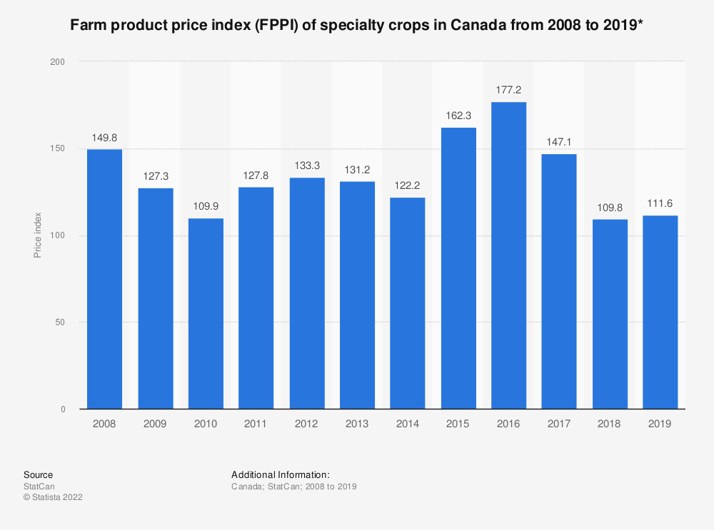 Statistic: Farm product price index (FPPI) of specialty crops in Canada from 2008 to 2019* | Statista