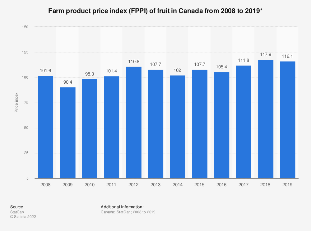 Statistic: Farm product price index (FPPI) of fruit in Canada from 2008 to 2018* | Statista