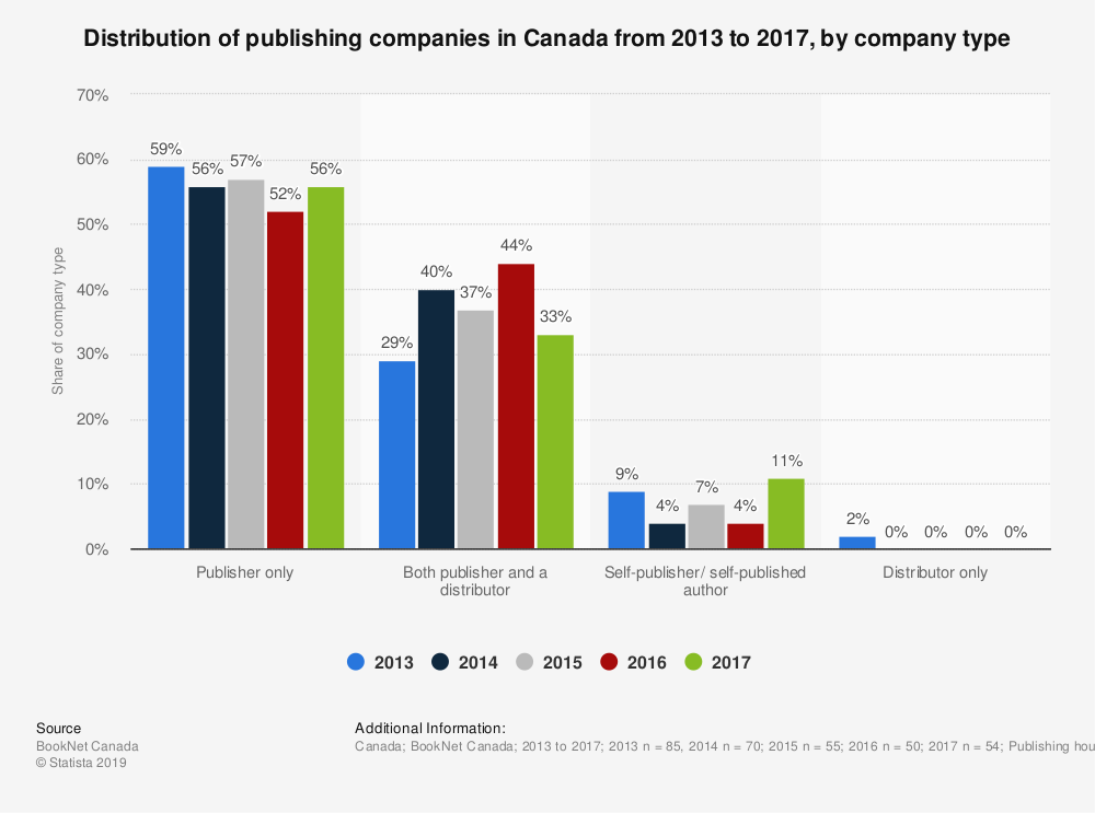 Statistic: Distribution of publishing companies in Canada from 2013 to 2017, by company type | Statista