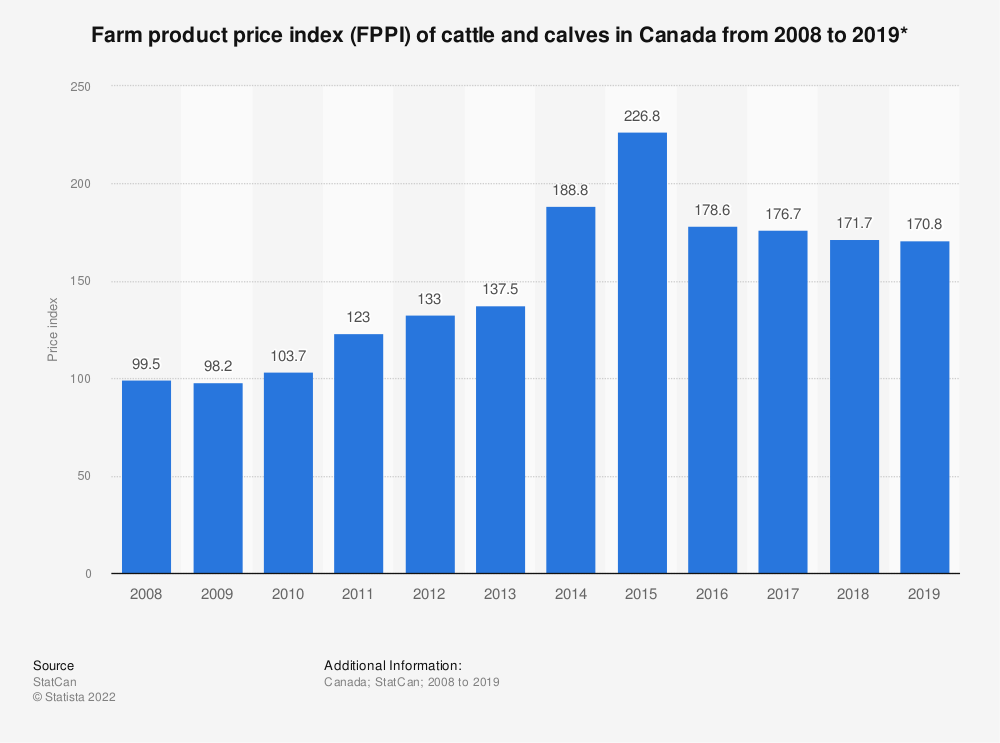 Statistic: Farm product price index (FPPI) of cattle and calves in Canada from 2008 to 2019* | Statista